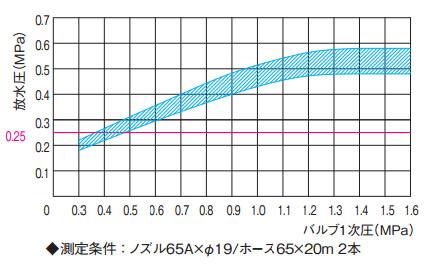 ha-65-3