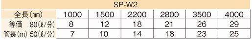 sp-w2